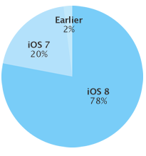 iOS 8 adoption rate 20150331