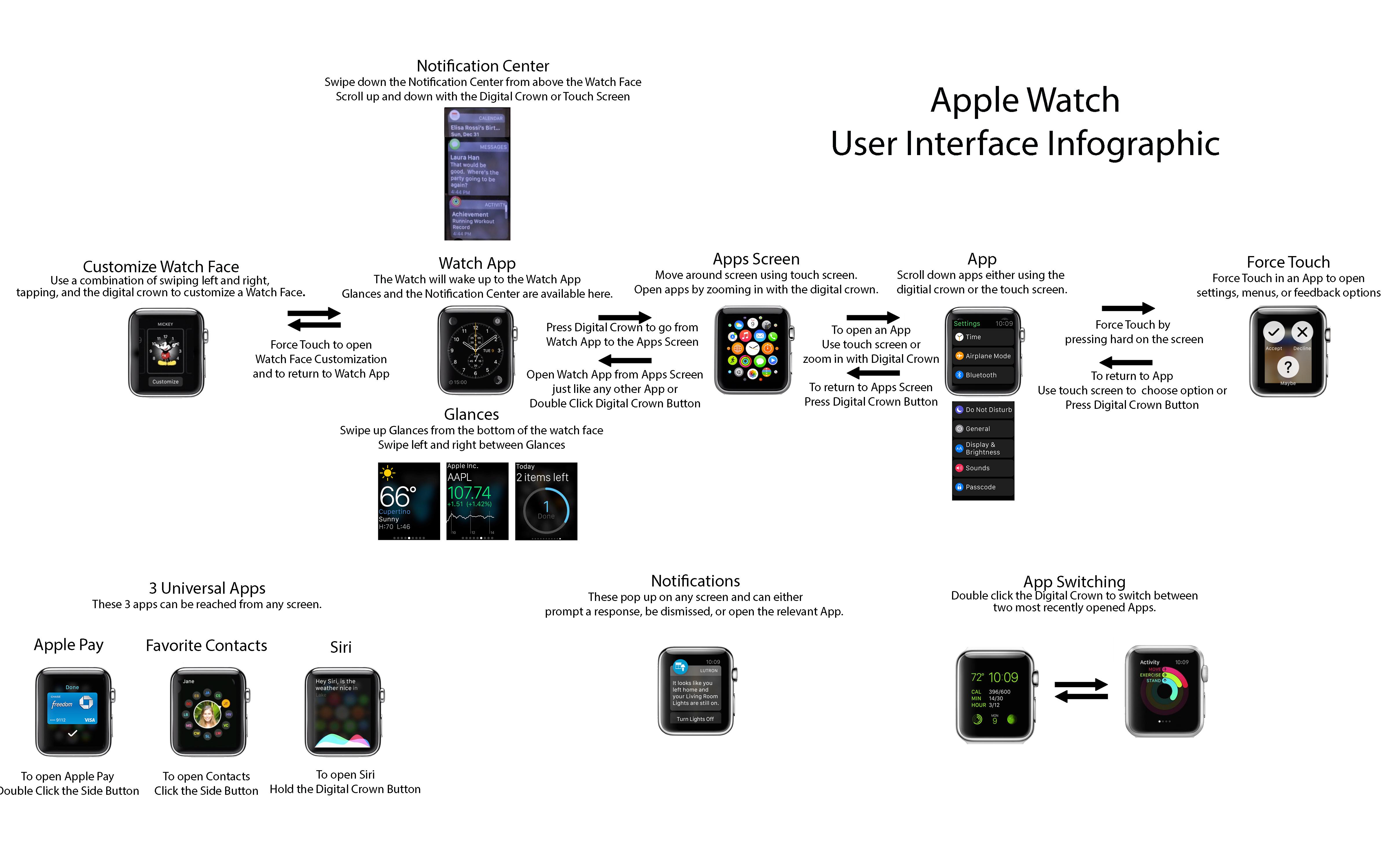 Apple Watch user interface cheat sheet
