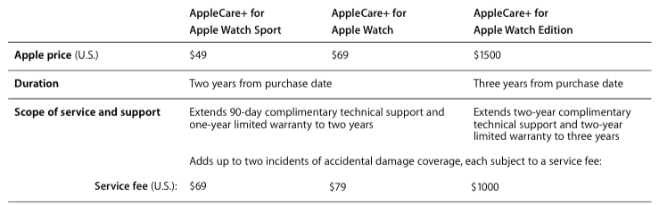 AppleCare for Apple Watch chart 001