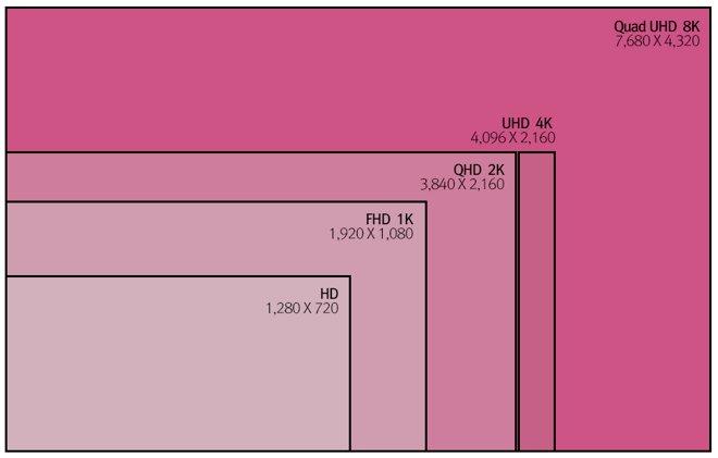 LG Display 8K