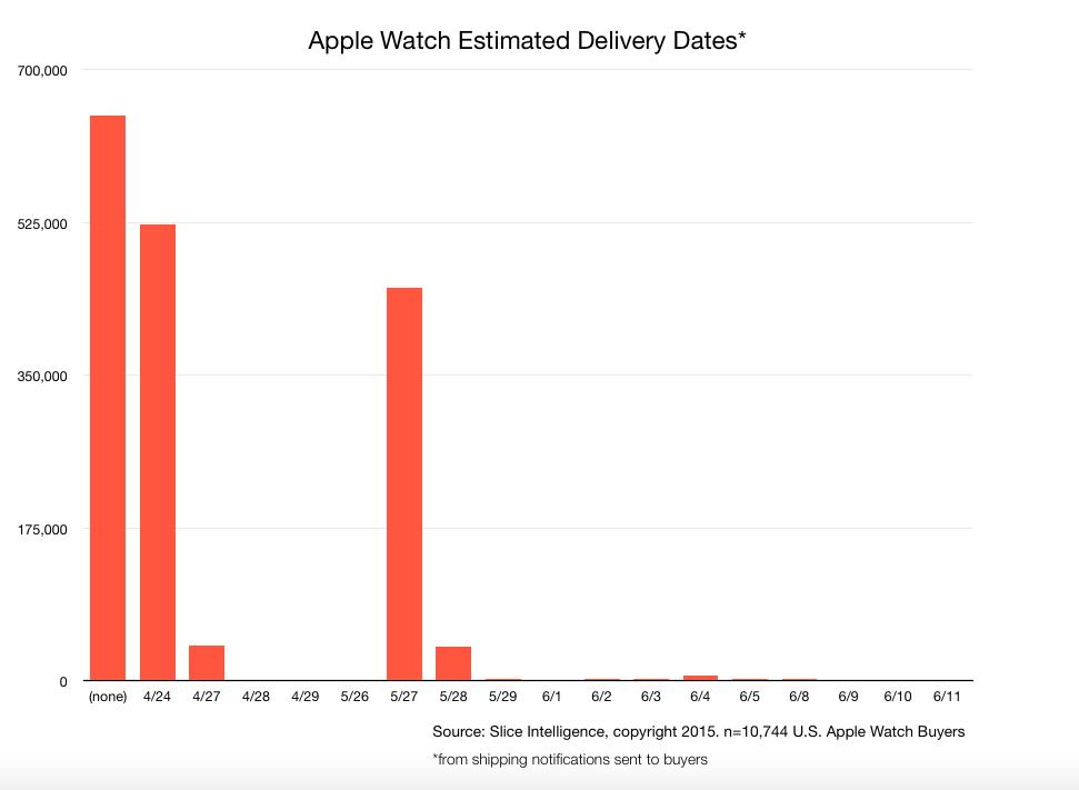 Slice Intelligence Apple Watch shipments chart 002