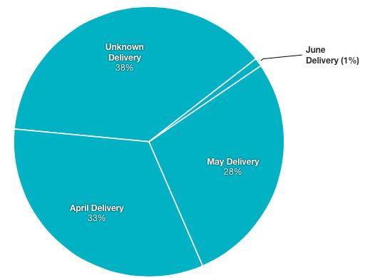 Slice Intelligence Apple Watch shipments chart 003