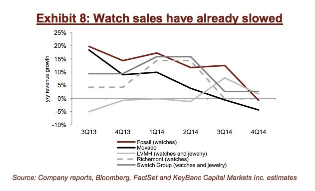 Traditional watch sales slowing Key Banc chart 001