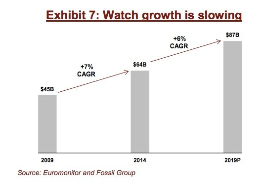 Traditional watch sales slowing Key Banc chart 002