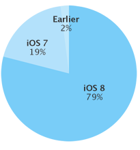 iOS 8 adoption rate 79 percent