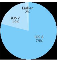 iOS 8 adoption rate 79 percent