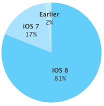 iOS 8 adoption rate 81 percent