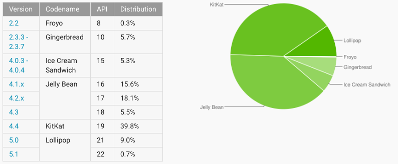 Android adoption rate 20150513