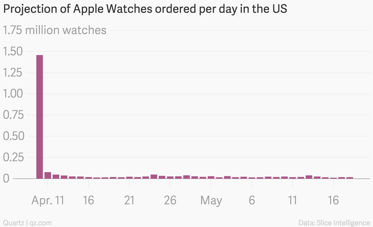 Apple Watch sales Slice Intelligence 001