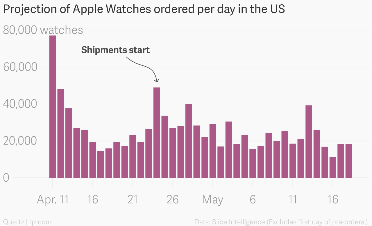 Apple Watch sales Slice Intelligence 002