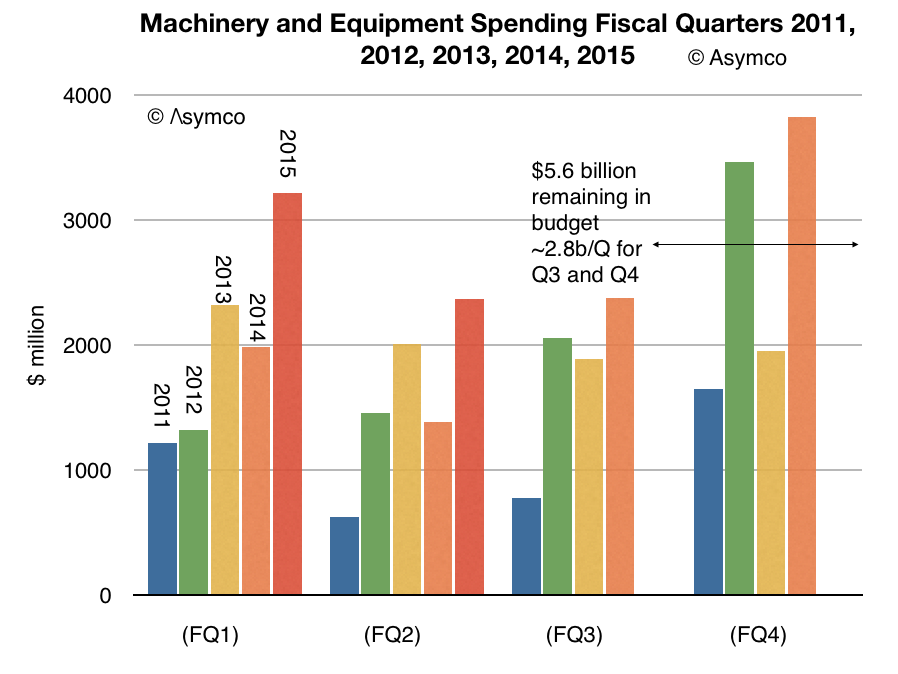 Apple machinery spending Asymco 001