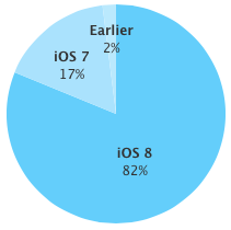 iOS 8 adoption rate 82 percent