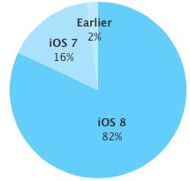 iOS 8 adoption rate 82 percent