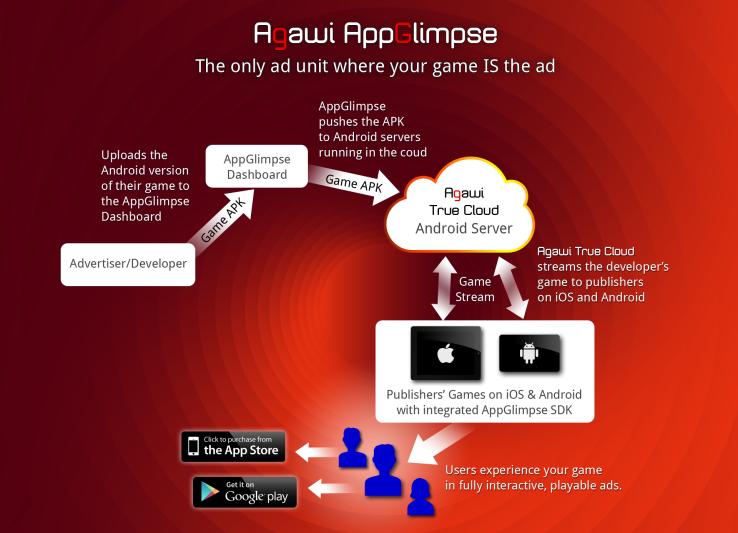 Agawi App Glimpse