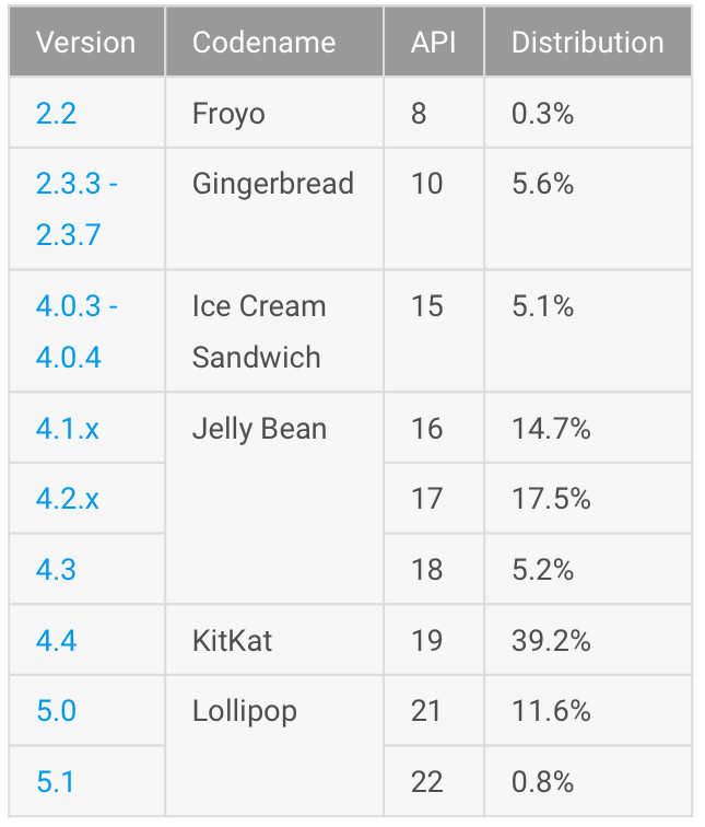 Android adoption rate table 20150601