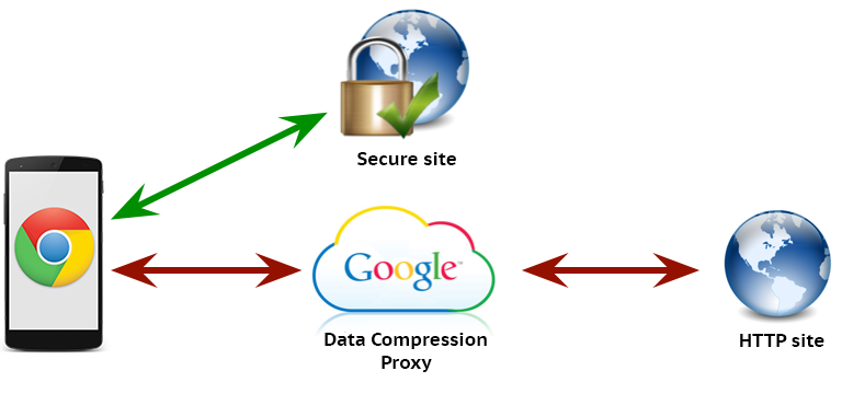 Google data compression proxy chart