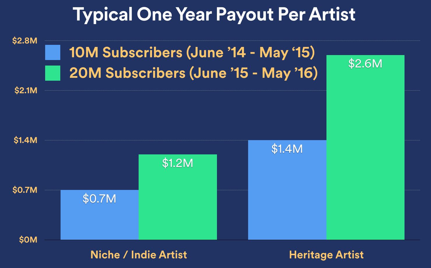 Spotify one-year payout to artists chart 001