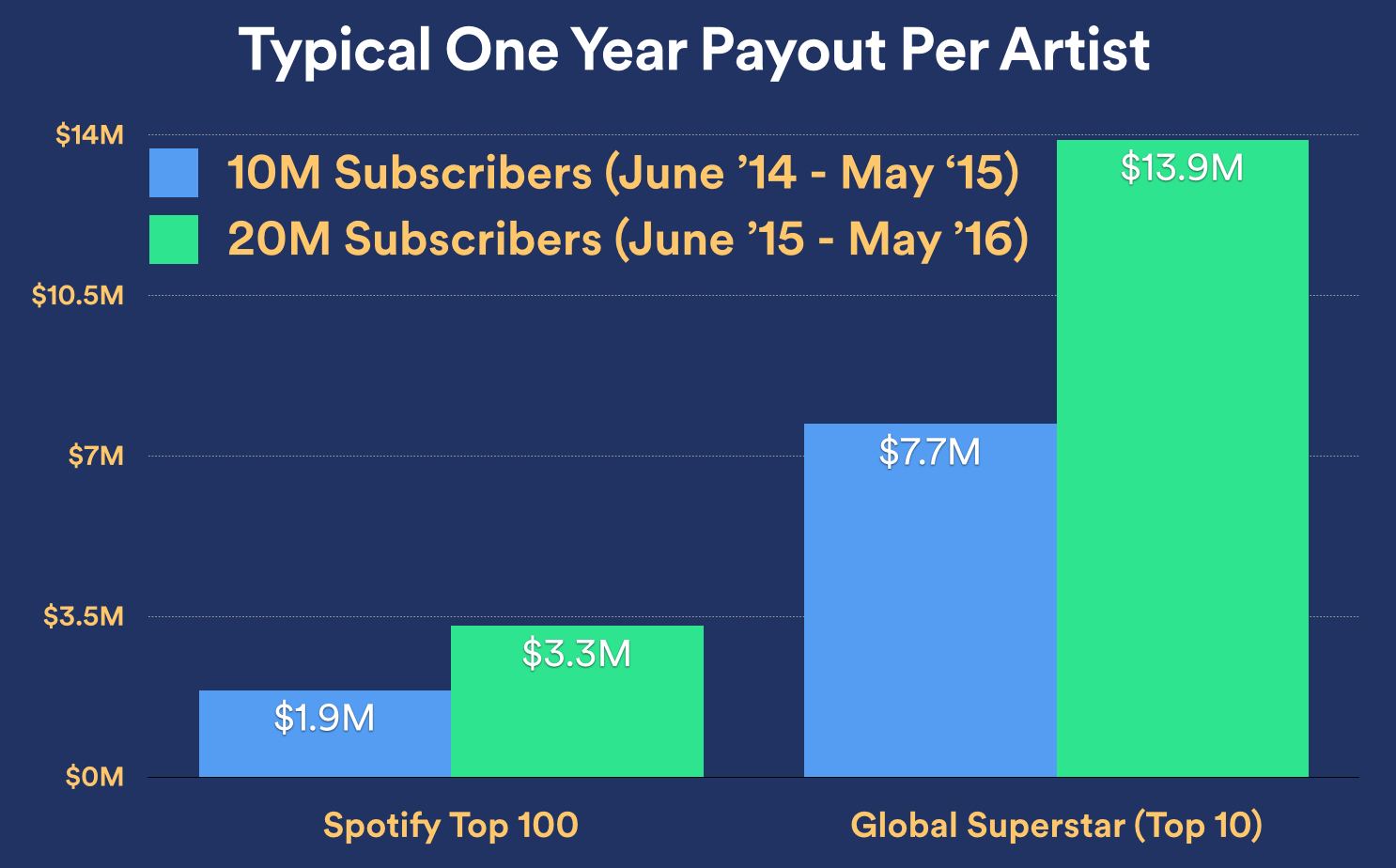 Spotify one-year payout to artists chart 002