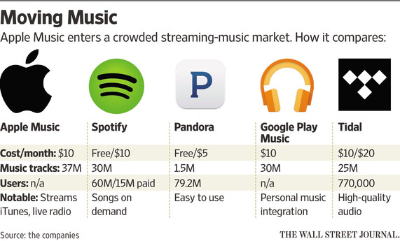 Spotify Grows To 75 Million Active Users And 20 Million