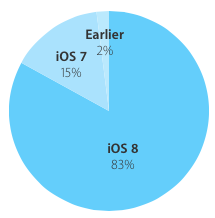 iOS 8 adoption rate 83 percent