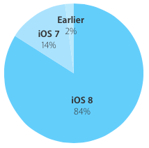 iOS 8 adoption rate 84 percent