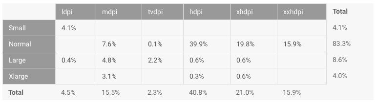 Google Android adoption screen sizes 20150708