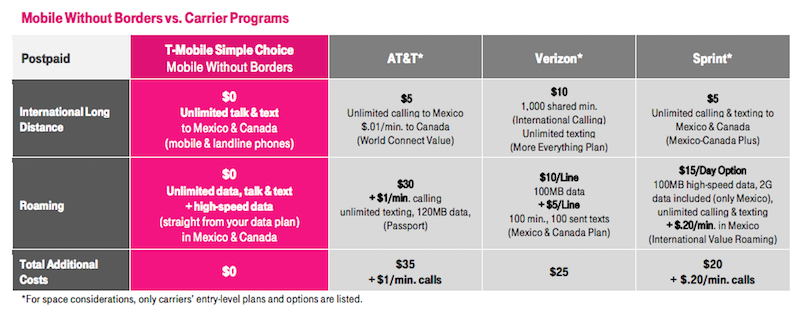 T-Mobile Mobile-Without-Borders-comparison Chart