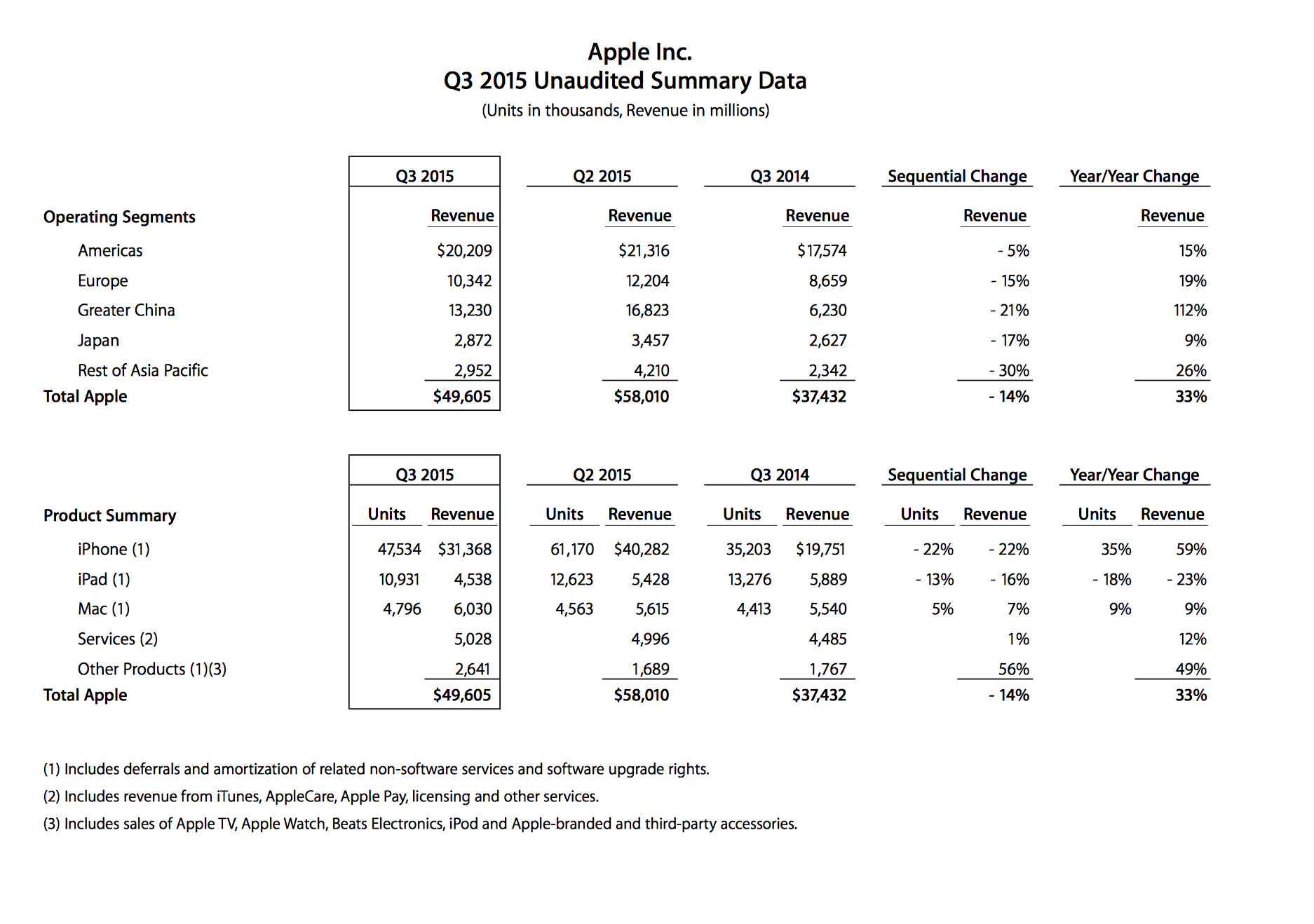apple q3 earn