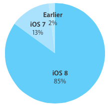 iOS8 adoption 85 percent of devices