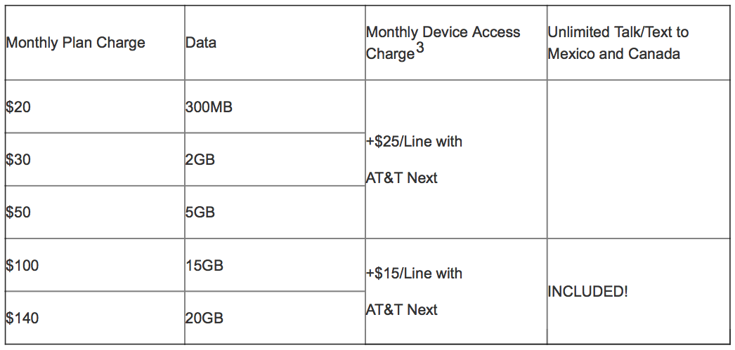 ATT Mobile Share Value Plans changes