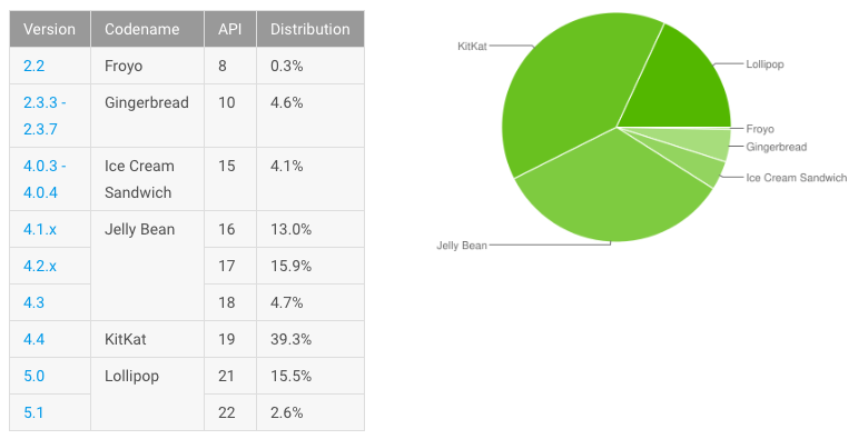 Android Adoption rate 20150803