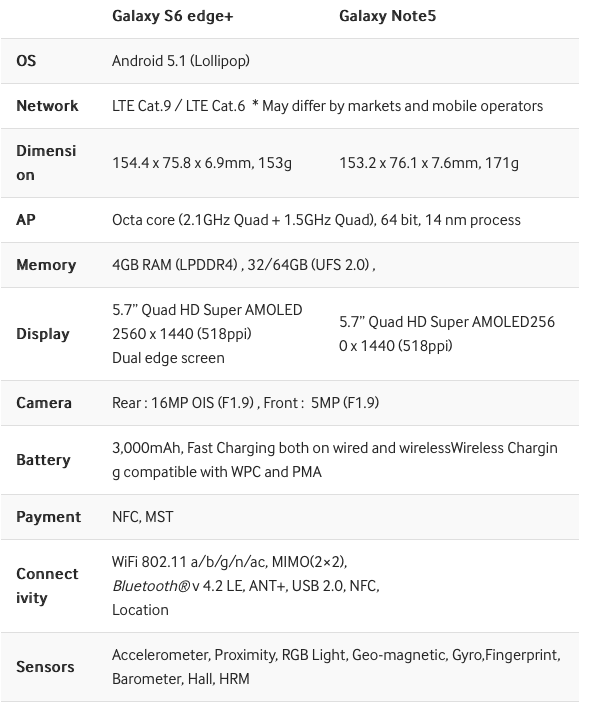 Samsung Galaxy Edge Plus and Note5 tech specs 001