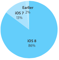 iOS 8 adoption rate 86 percent