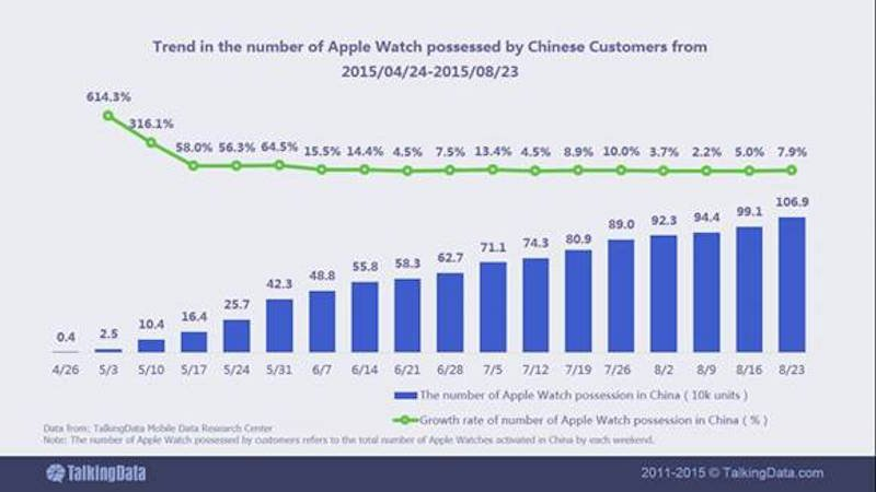 Apple Watch sales in China TalkingData image 001