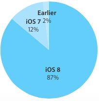 iOS 8 adoption rate 87 percent
