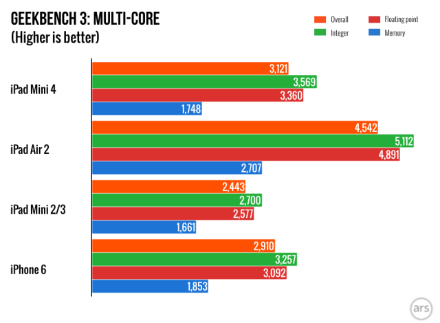 iPad Air 4 Multi core benchmark
