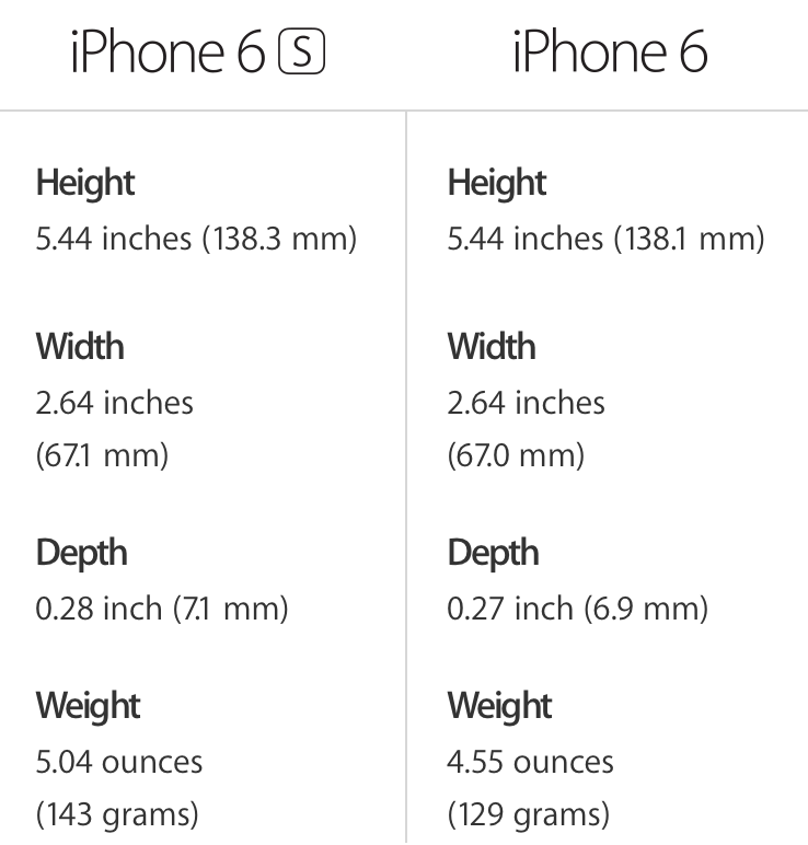 Battery Size For Iphone