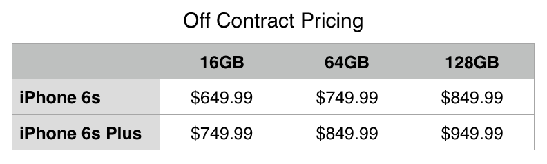 iPhone 6s and 6s Plus Off-Contract pricing