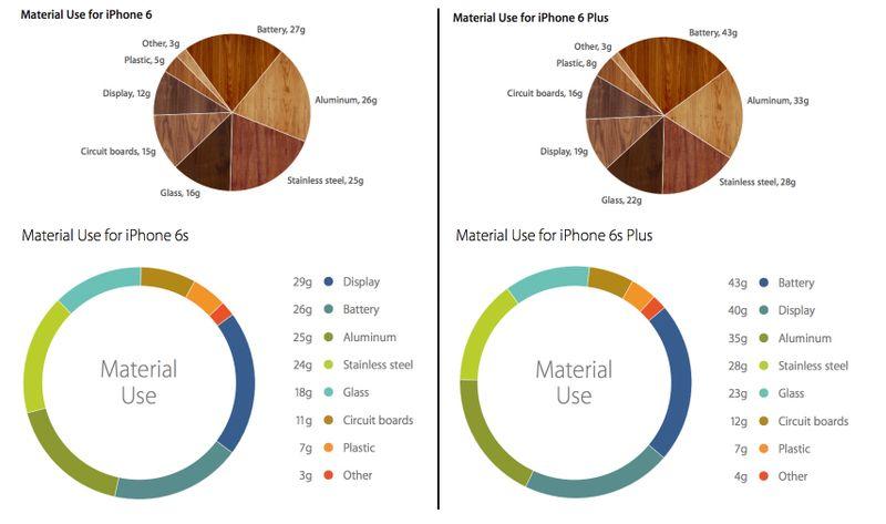 iPhone 6s vs iPhone 6 Series 7000 aluminum