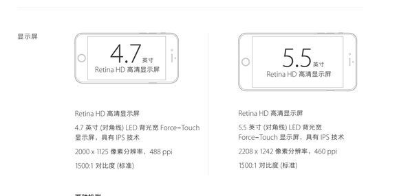 iphone 6 reolution