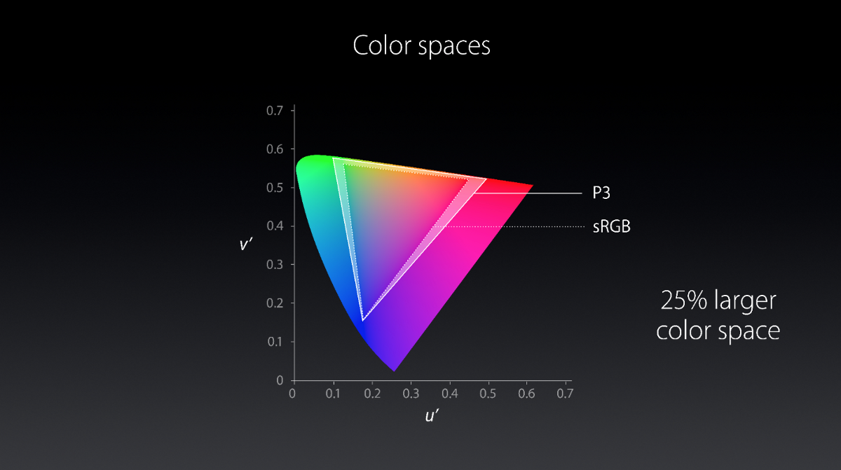 iMac late-2015 RGB color space