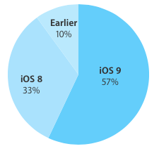 iOS 9 adoption 57 percent