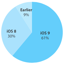iOS 9 adoption 61 percent