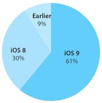 iOS 9 adoption 61 percent