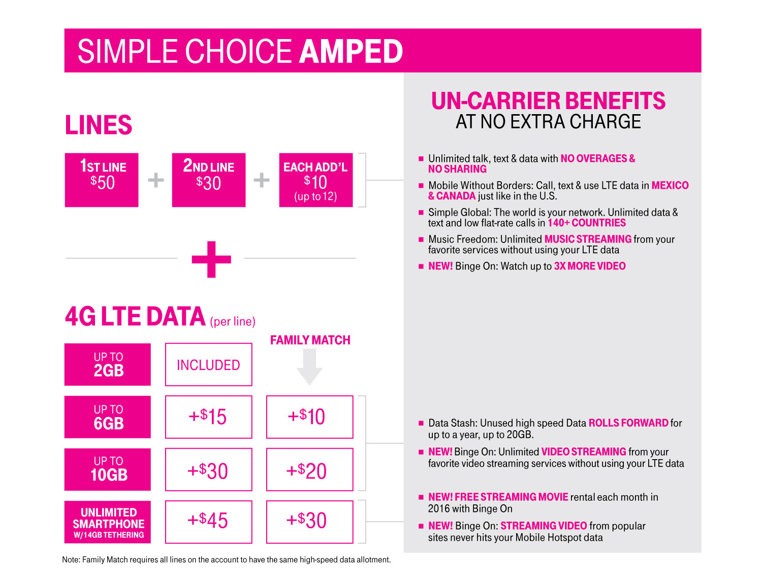 T-Mobile Simple Choice Amped