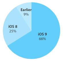 iOS 9 adoption 66 percent