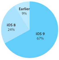 iOS 9 adoption rate 69 percent image 001