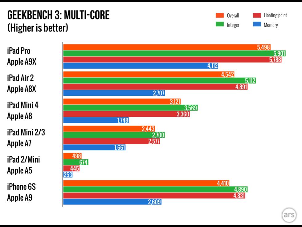 iPad Pro Geekbench dual core ArsTechnica 002