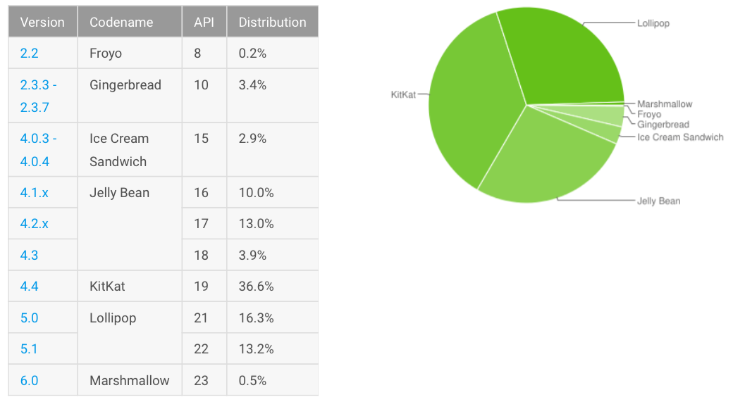 Android adoption rate 12072015 image 001