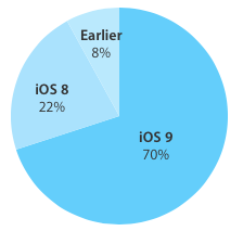 iOS 9 adoption 70 percent